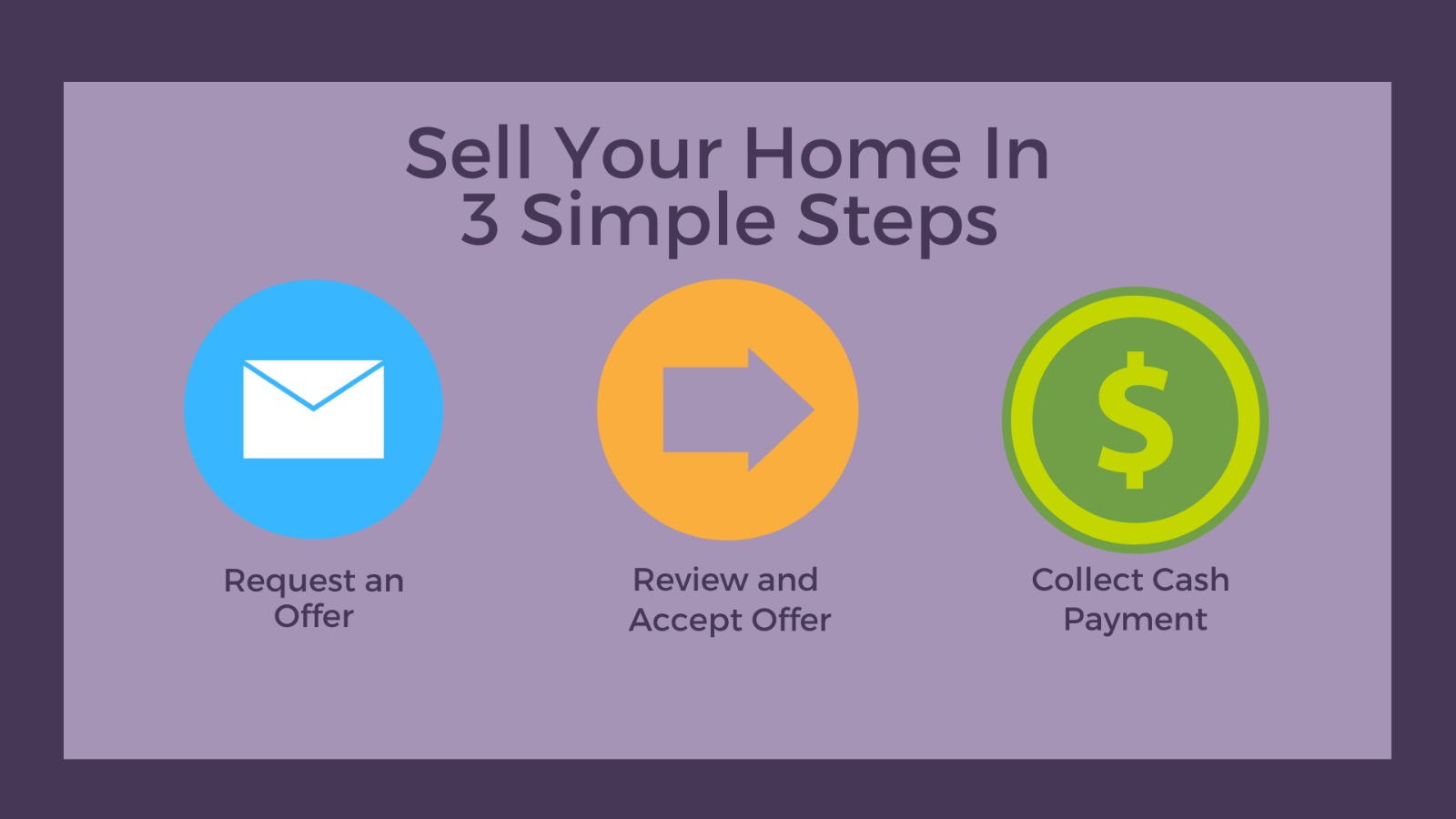 With the easy 3 steps process you can always sell your house fast for cash to Zvestors in DC, Maryland and Virginia